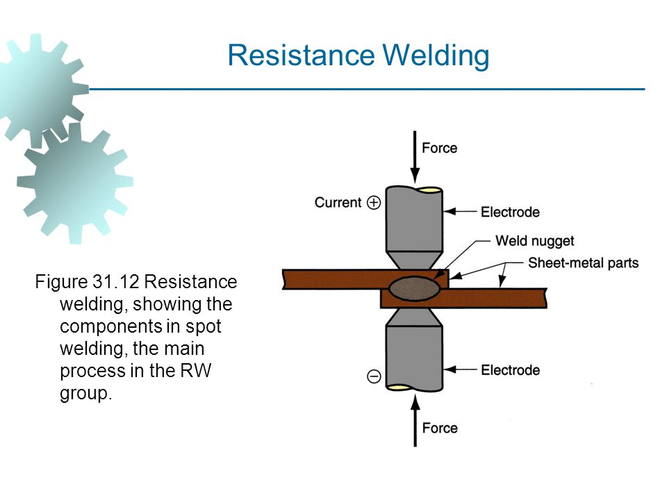 Figure 31.12 Resistance welding, showing the components in spot welding, the main process in the RW group. Resistance Welding