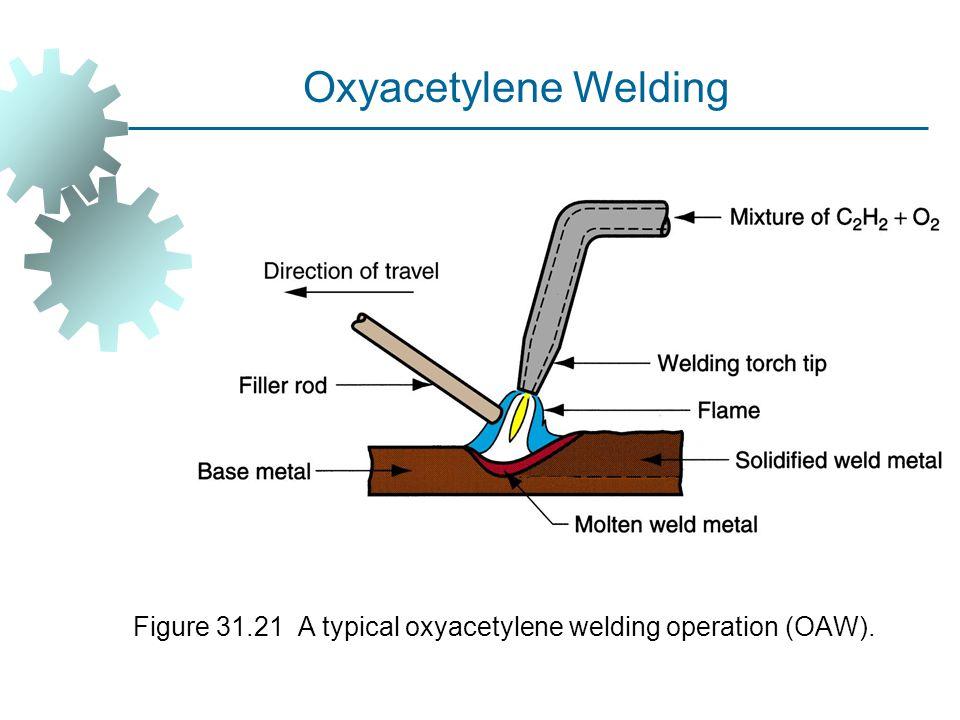 Figure 31.21 A typical oxyacetylene welding operation (OAW). Oxyacetylene Welding