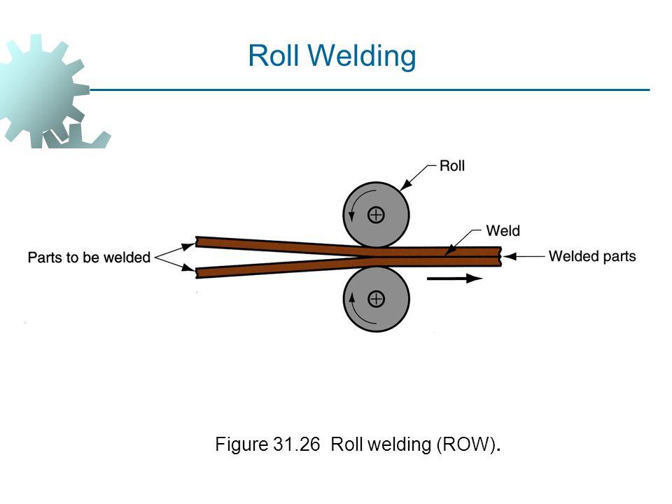 Figure 31.26 Roll welding (ROW). Roll Welding