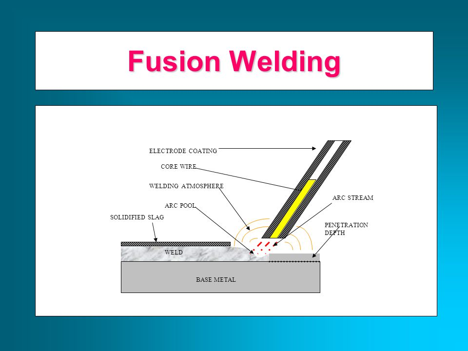 Fusion Welding Principles Base metal is melted Filler metal may be added Heat is supplied by various means Oxyacetylene gas Electric Arc Plasma Arc Laser