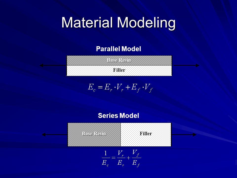 Material Modeling Base Resin Filler Base Resin Filler Series Model Parallel Model