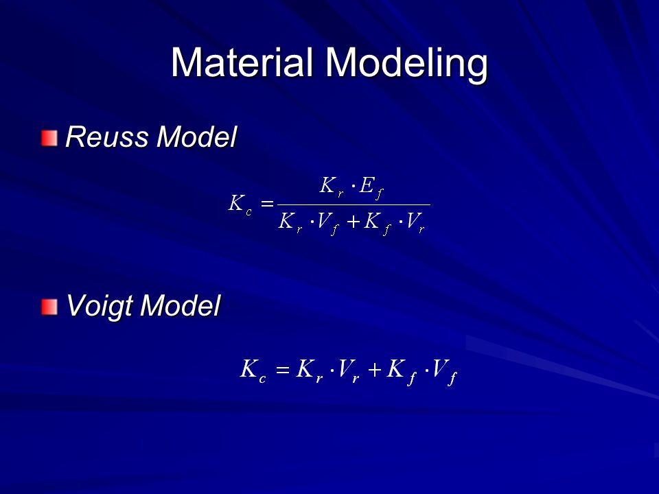 Material Modeling Reuss Model Voigt Model