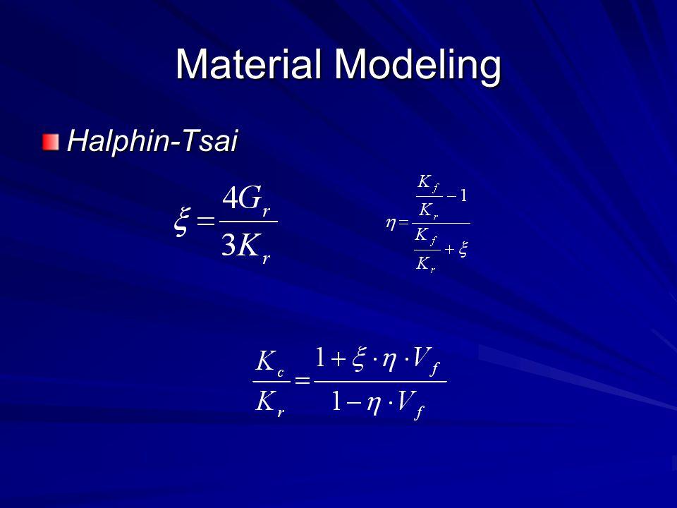 Material Modeling Halphin-Tsai