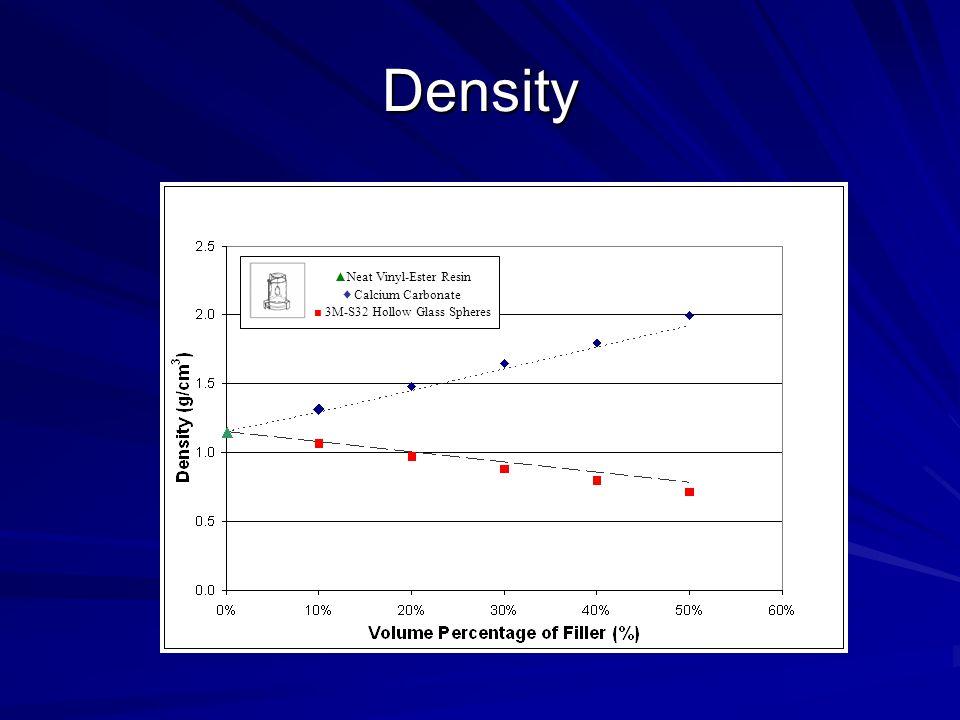 Density ▲Neat Vinyl-Ester Resin ♦ Calcium Carbonate ■ 3M-S32 Hollow Glass Spheres