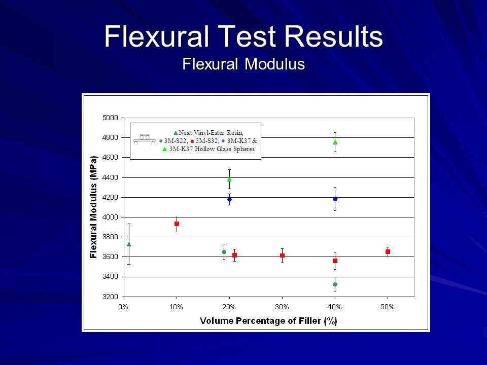 Flexural Test Results Flexural Modulus ▲Neat Vinyl-Ester Resin, ● 3M-S22, ■ 3M-S32, ● 3M-K37 & ▲ 3M-K37 Hollow Glass Spheres