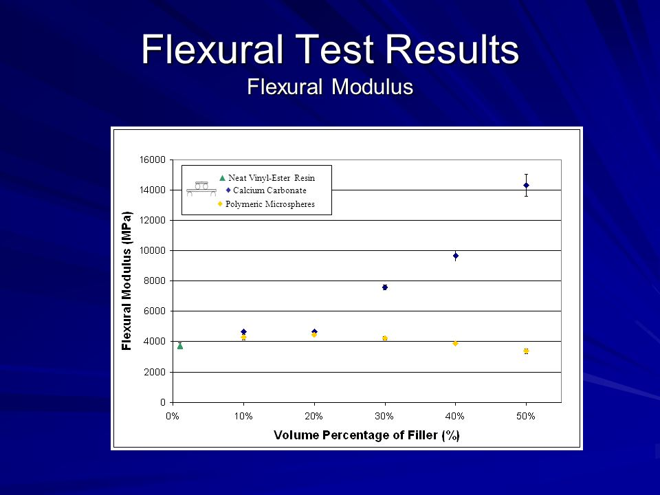 Flexural Test Results Flexural Modulus ▲ Neat Vinyl-Ester Resin ♦ Calcium Carbonate ♦ Polymeric Microspheres