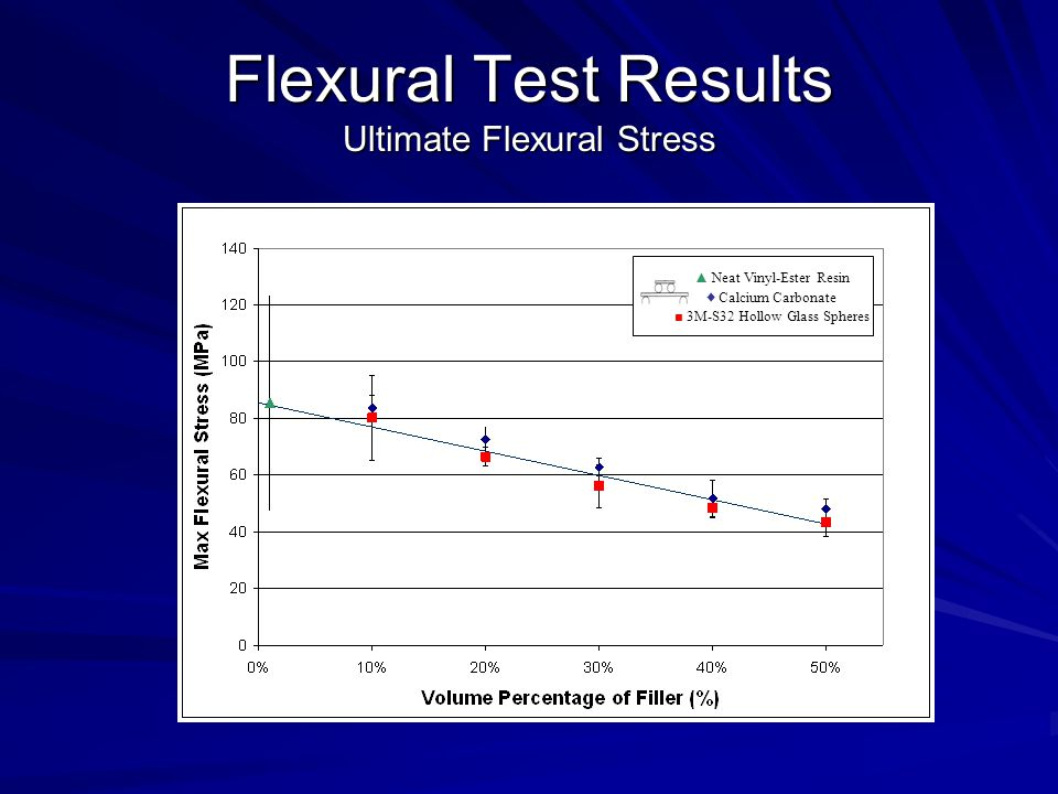 Flexural Test Results Ultimate Flexural Stress ▲ Neat Vinyl-Ester Resin ♦ Calcium Carbonate ■ 3M-S32 Hollow Glass Spheres