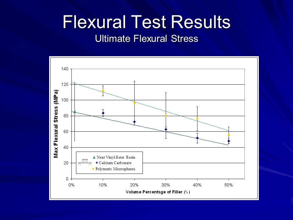 Flexural Test Results Ultimate Flexural Stress ▲ Neat Vinyl-Ester Resin ♦ Calcium Carbonate ♦ Polymeric Microspheres
