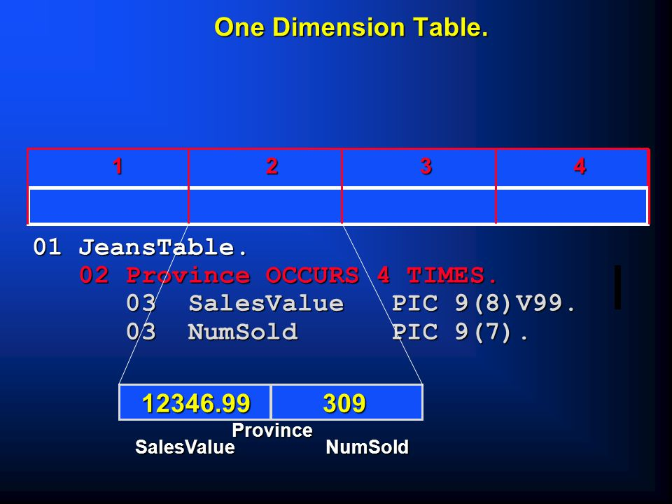 Two Dimension Table. 12 34 01 JeansTable. 02 Province OCCURS 4 TIMES.