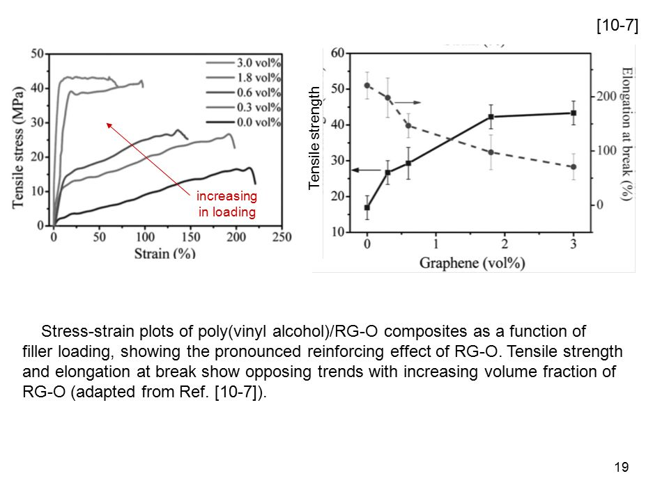 19 [10-7] Stress-strain plots of poly(vinyl alcohol)/RG-O composites as a function of filler loading, showing the pronounced reinforcing effect of RG-O.