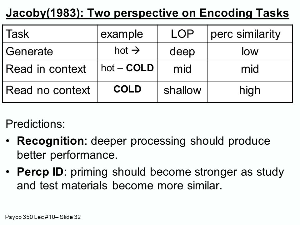 Psyco 350 Lec #10– Slide 32 Jacoby(1983): Two perspective on Encoding Tasks Predictions: Recognition: deeper processing should produce better performa