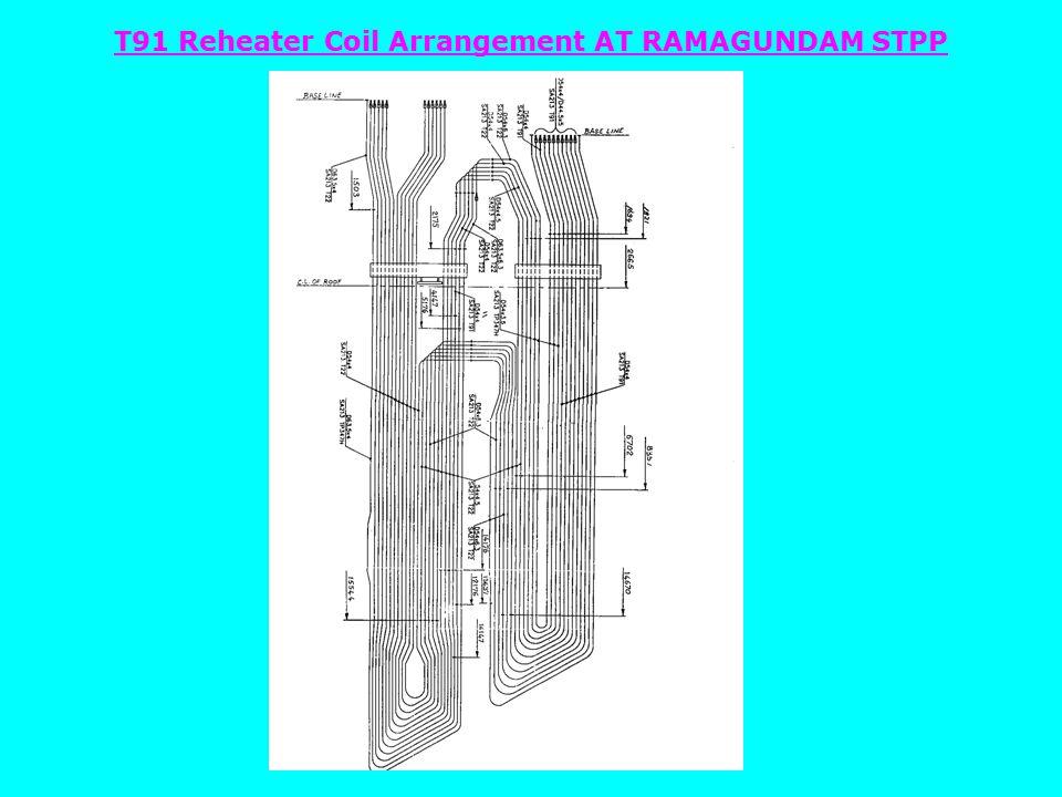 T91 Reheater Coil Arrangement AT RAMAGUNDAM STPP