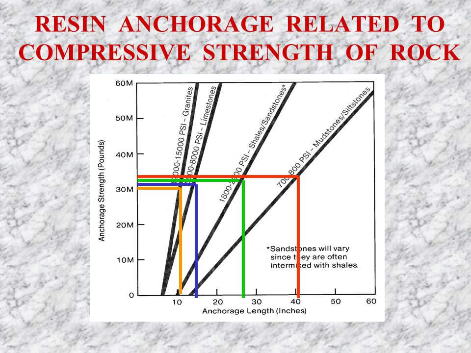 RESIN ANCHORAGE RELATED TO COMPRESSIVE STRENGTH OF ROCK