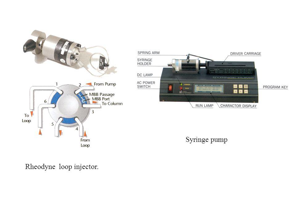 Rheodyne loop injector. Syringe pump