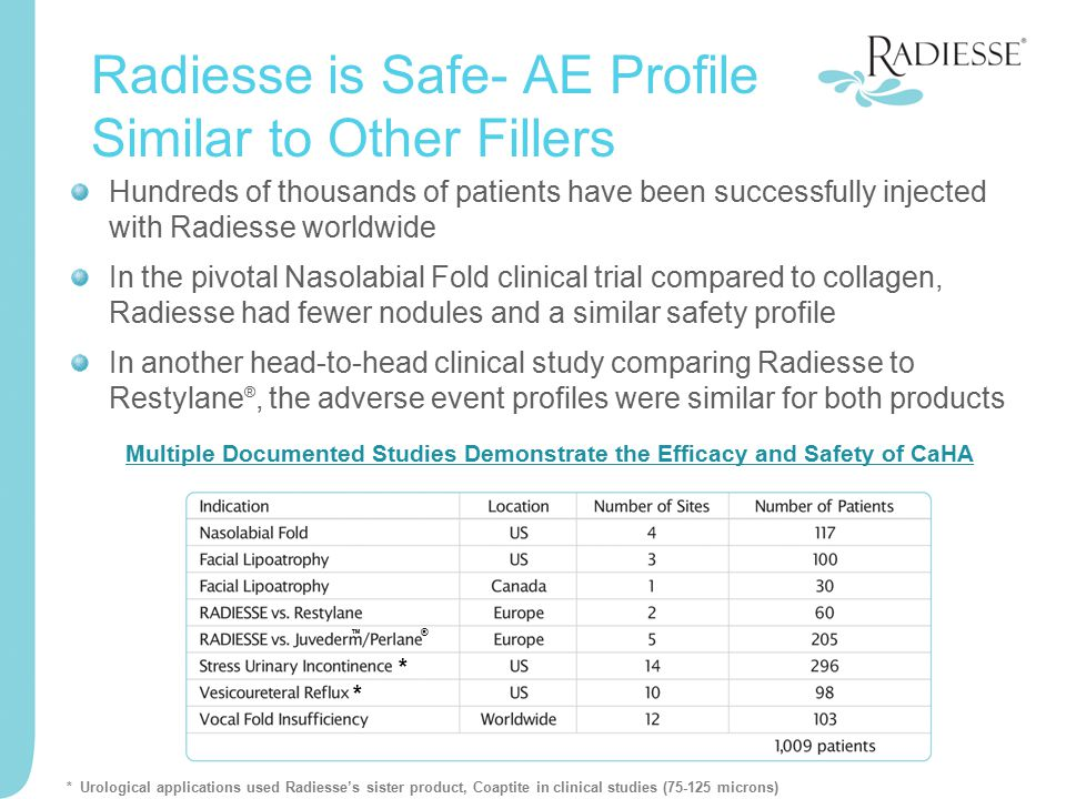 Radiesse is Safe- AE Profile Similar to Other Fillers Hundreds of thousands of patients have been successfully injected with Radiesse worldwide In the