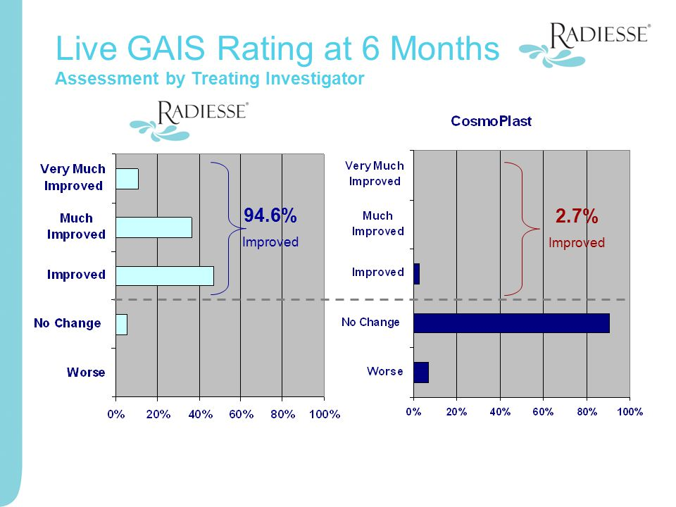Live GAIS Rating at 6 Months Assessment by Treating Investigator 94.6% Improved 2.7% Improved