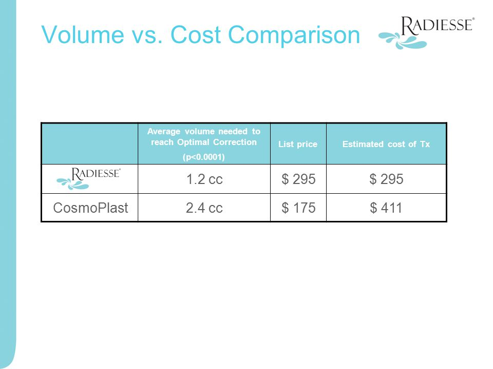 Volume vs. Cost Comparison Average volume needed to reach Optimal Correction (p<0.0001) List priceEstimated cost of Tx Radiesse1.2 cc$ 295 CosmoPlast2