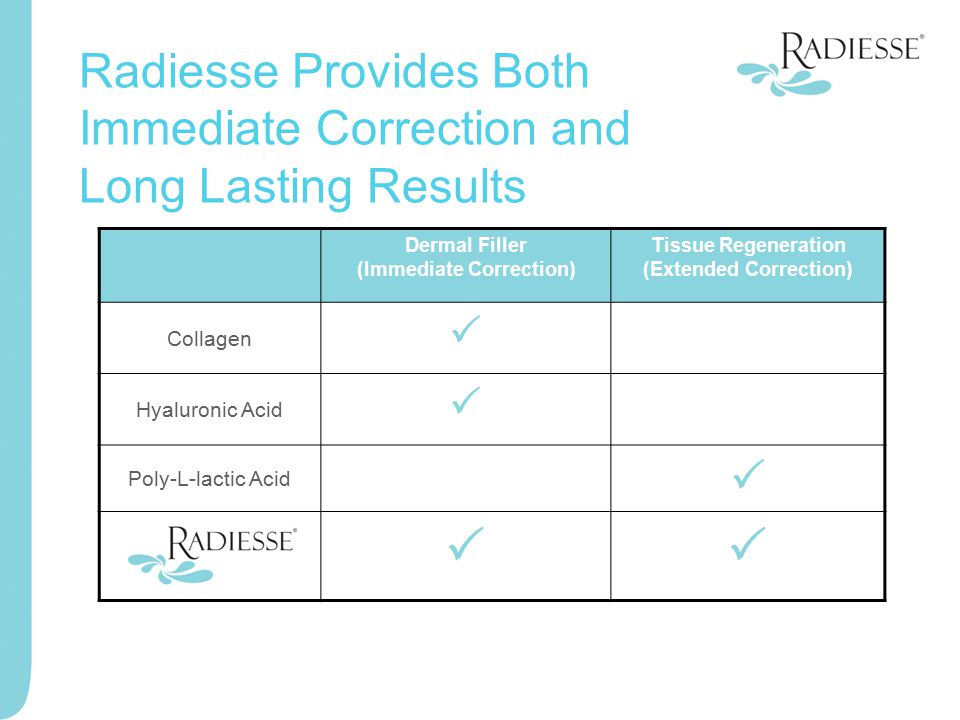 Dermal Filler (Immediate Correction) Tissue Regeneration (Extended Correction) Collagen  Hyaluronic Acid  Poly-L-lactic Acid   Radiesse Provides
