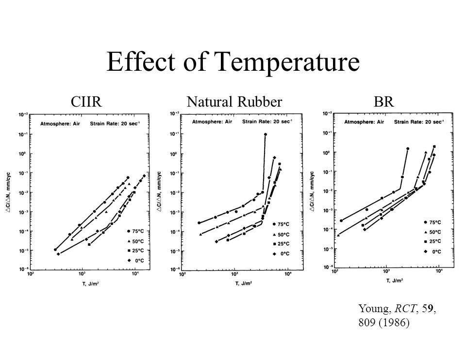 CIIRNatural RubberBR Effect of Temperature Young, RCT, 59, 809 (1986)