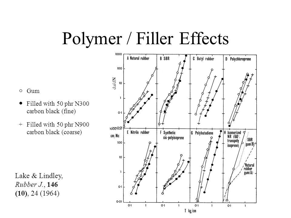 Polymer / Filler Effects + Gum Filled with 50 phr N300 carbon black (fine) da / dN Lake & Lindley, Rubber J., 146 (10), 24 (1964) Filled with 50 phr N900 carbon black (coarse)