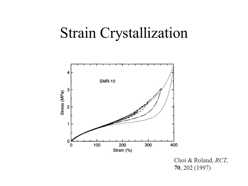 Strain Crystallization Choi & Roland, RCT, 70, 202 (1997)