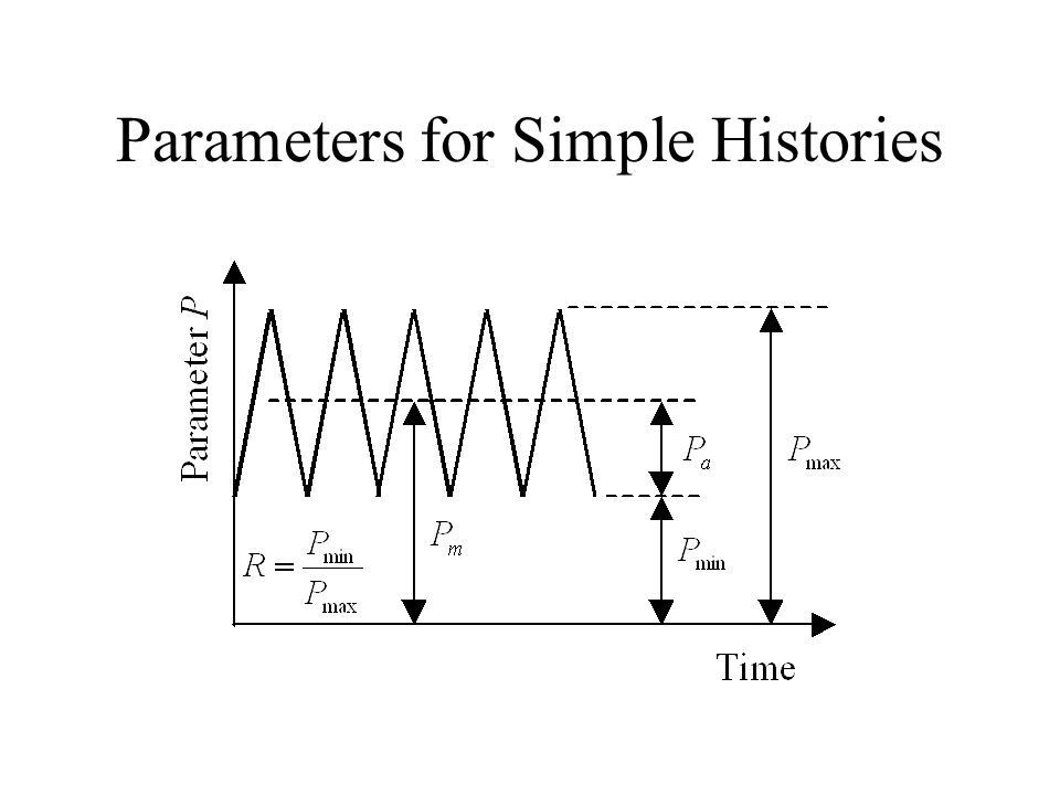 Parameters for Simple Histories