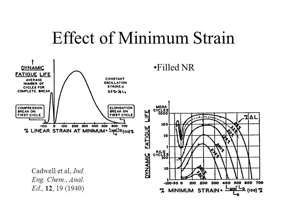 Effect of Minimum Strain Cadwell et al, Ind. Eng. Chem., Anal. Ed., 12, 19 (1940) Filled NR