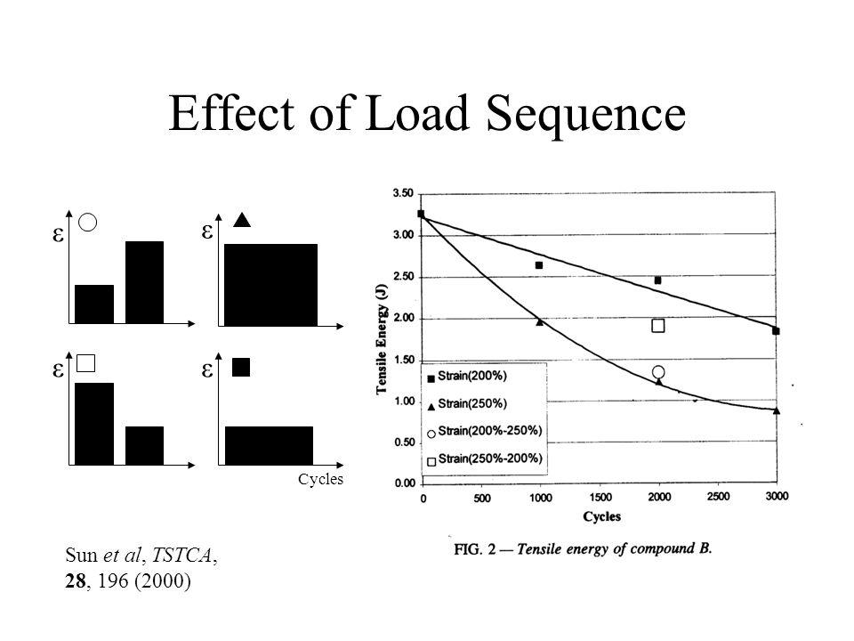 Effect of Load Sequence Sun et al, TSTCA, 28, 196 (2000) ε ε ε ε Cycles