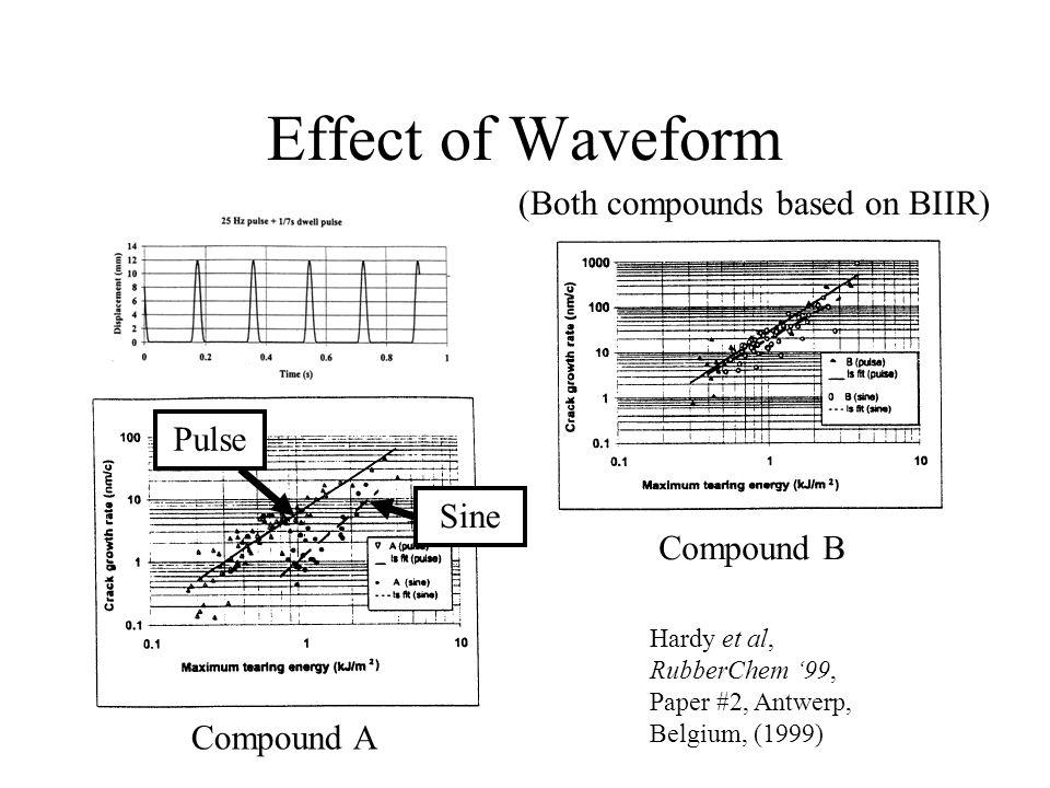 Effect of Waveform Hardy et al, RubberChem '99, Paper #2, Antwerp, Belgium, (1999) (Both compounds based on BIIR) Compound A Compound B Pulse Sine