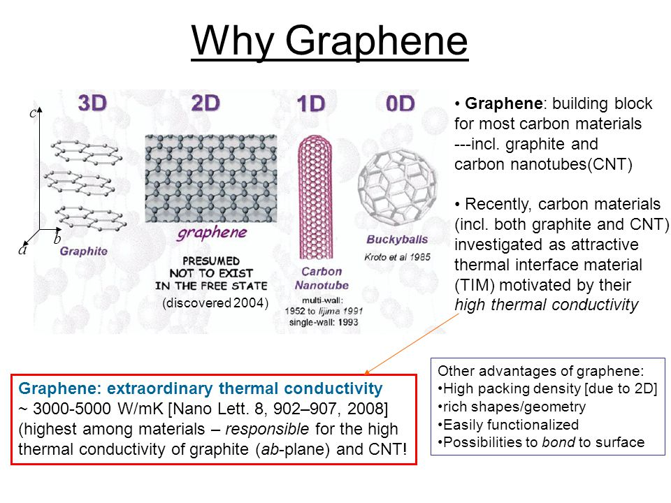 Why Graphene (discovered 2004) c a b Graphene: extraordinary thermal conductivity ~ 3000-5000 W/mK [Nano Lett.
