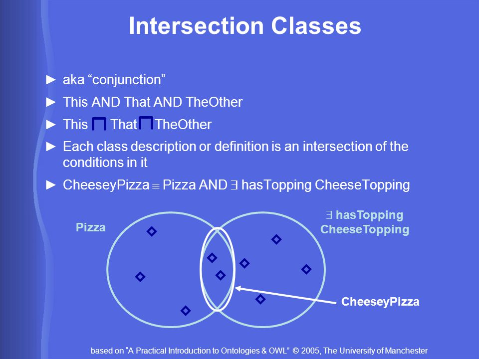 based on A Practical Introduction to Ontologies & OWL © 2005, The University of Manchester Intersection Classes ►aka conjunction ►This AND That AND TheOther ►This That TheOther ►Each class description or definition is an intersection of the conditions in it ►CheeseyPizza  Pizza AND  hasTopping CheeseTopping Pizza  hasTopping CheeseTopping CheeseyPizza