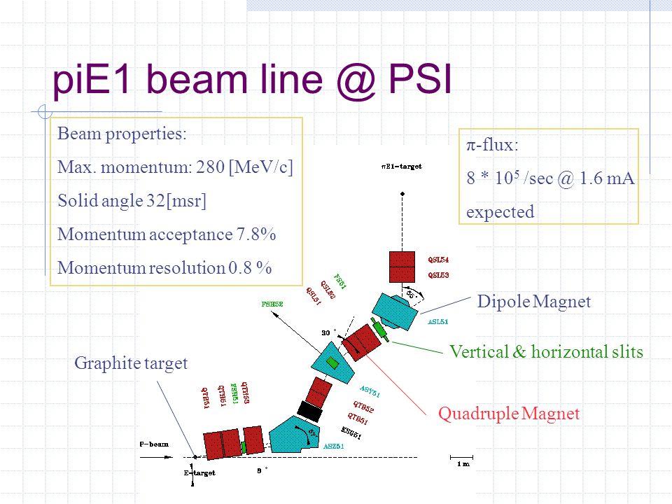 piE1 beam line @ PSI Beam properties: Max.