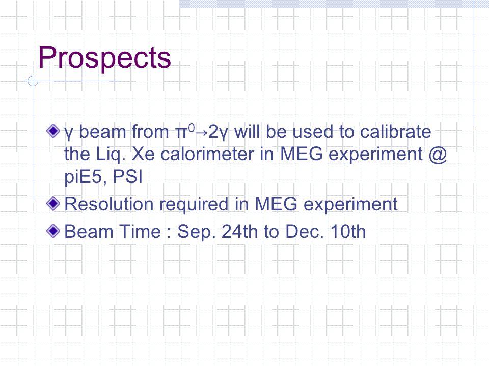 Prospects γ beam from π 0 →2γ will be used to calibrate the Liq.