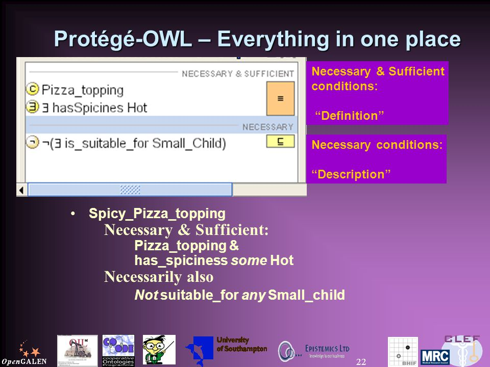 22 Protégé-OWL – Everything in one place Spicy_Pizza_topping Necessary & Sufficient: Pizza_topping & has_spiciness some Hot Necessarily also Not suitable_for any Small_child Necessary conditions: Description Necessary & Sufficient conditions: Definition