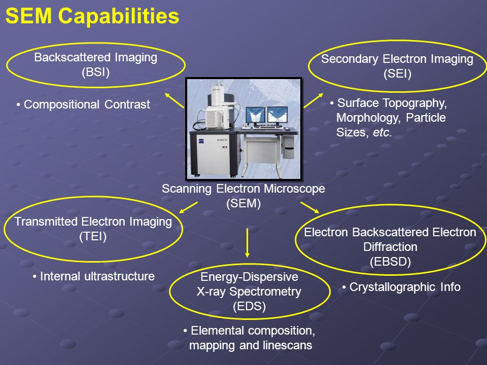 Secondary Electron Imaging (SEI) Transmitted Electron Imaging (TEI) Backscattered Imaging (BSI) Surface Topography, Morphology, Particle Sizes, etc. C