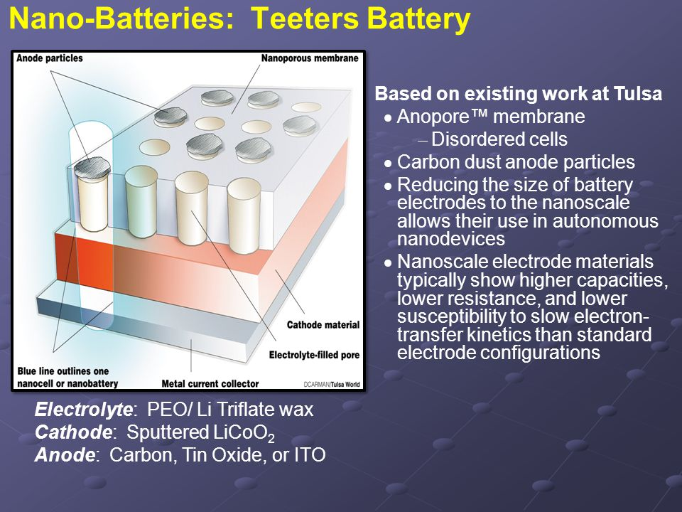 Nano-Batteries: Teeters Battery Based on existing work at Tulsa  Anopore™ membrane  Disordered cells  Carbon dust anode particles  Reducing the si
