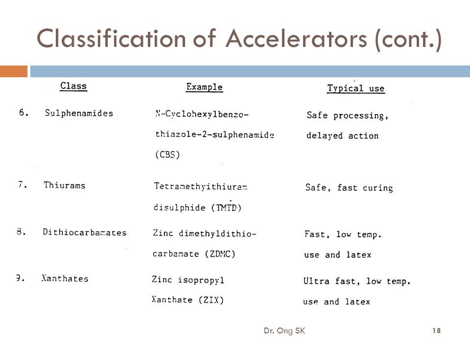 Classification of Accelerators (cont.) Dr. Ong SK 18