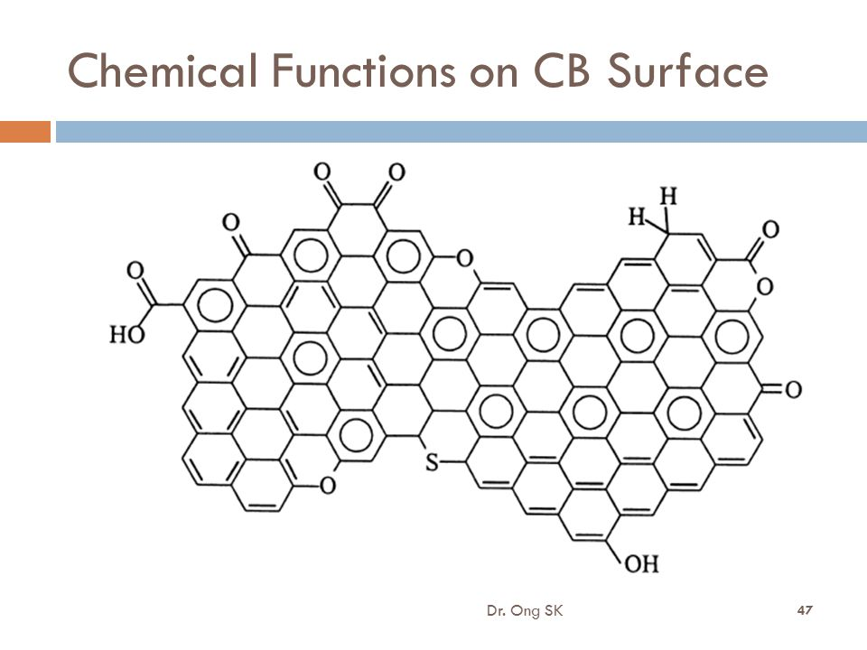 Chemical Functions on CB Surface Dr. Ong SK 47