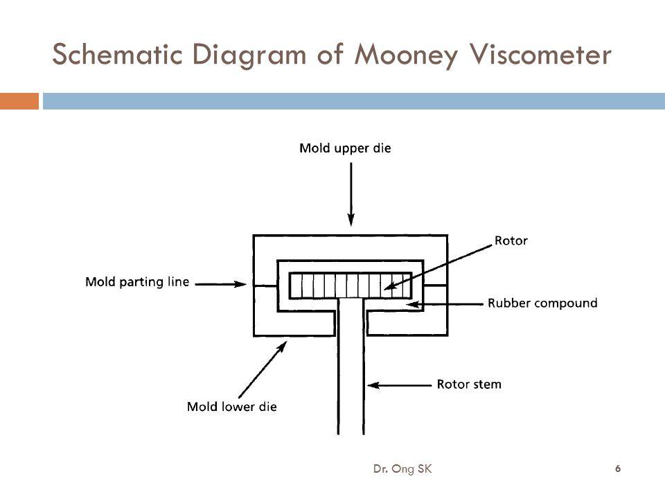 Schematic Diagram of Mooney Viscometer Dr. Ong SK 6