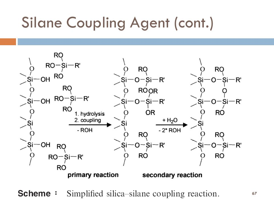 Silane Coupling Agent (cont.) Dr. Ong SK 67 :