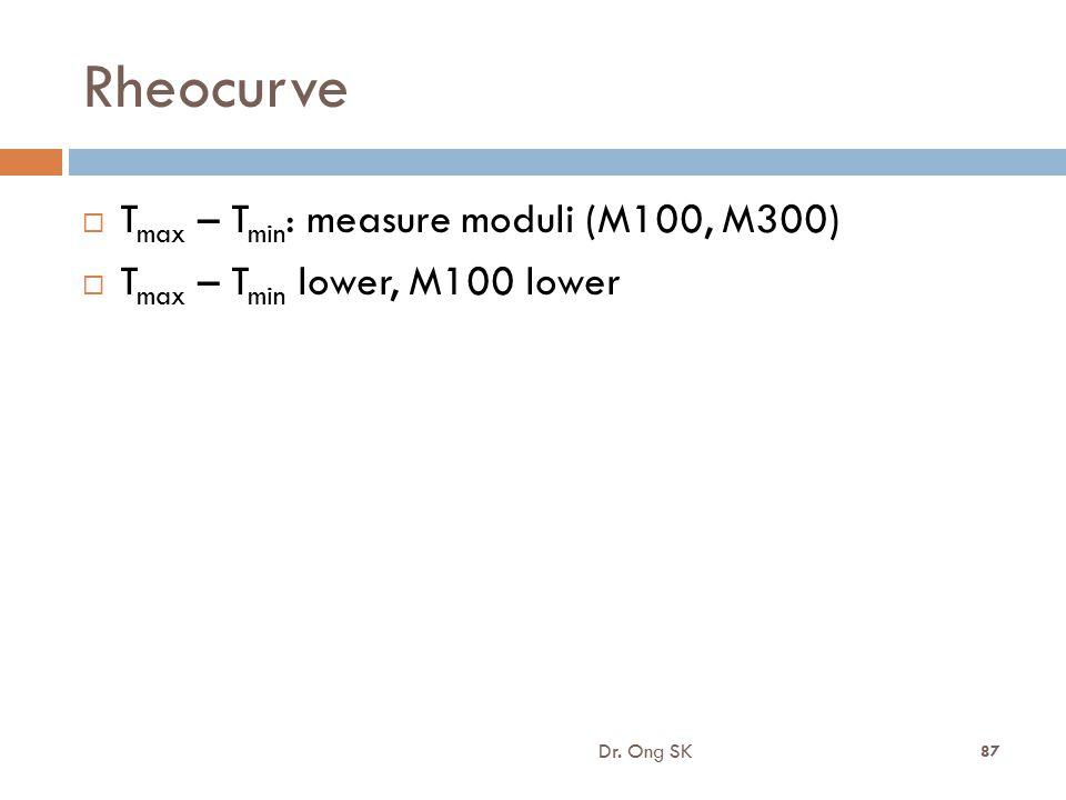 Rheocurve  T max – T min : measure moduli (M100, M300)  T max – T min lower, M100 lower Dr. Ong SK 87