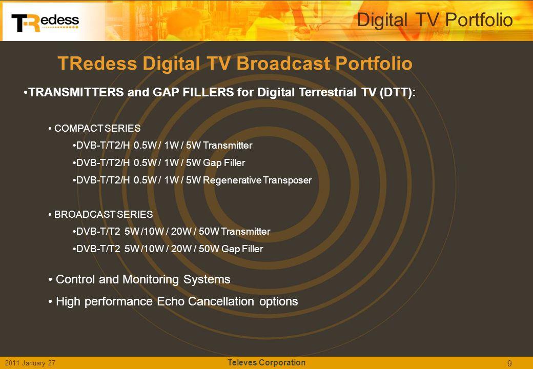 EEC: Enhanced Echo Cancellation 20 Digital TV Portfolio > Echo Cancellation  Cancellation window (0.5 – 13 us) EEC cancels any echo present in the cancellation window (multipath propagation).