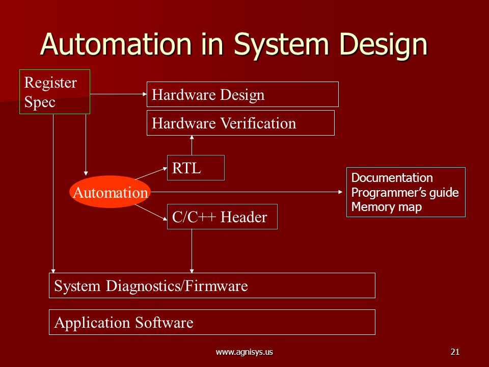 www.agnisys.us21 Automation Automation in System Design Hardware Design Hardware Verification System Diagnostics/Firmware Application Software Registe