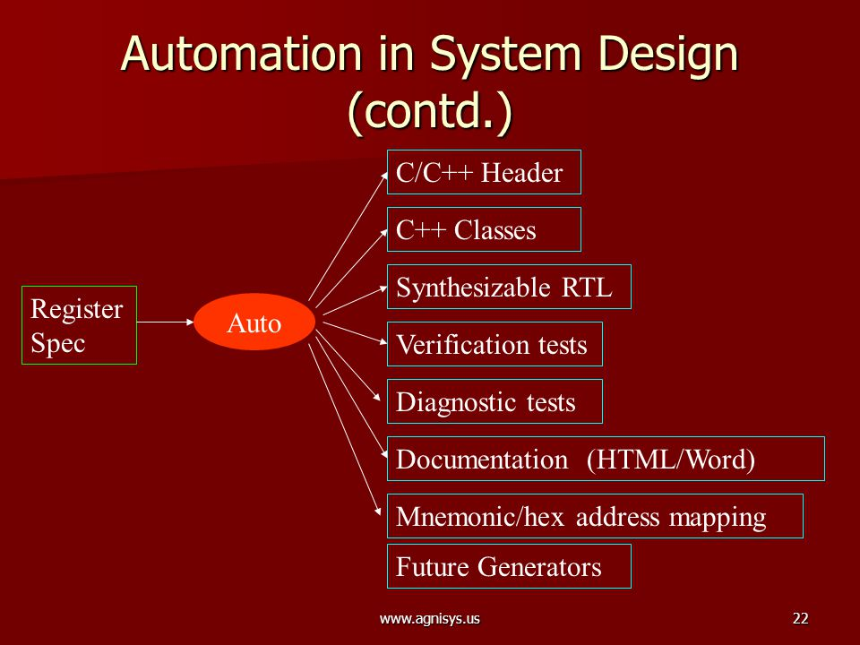 www.agnisys.us22 Automation in System Design (contd.) Register Spec Synthesizable RTL Documentation (HTML/Word) C/C++ Header Verification tests C++ Cl