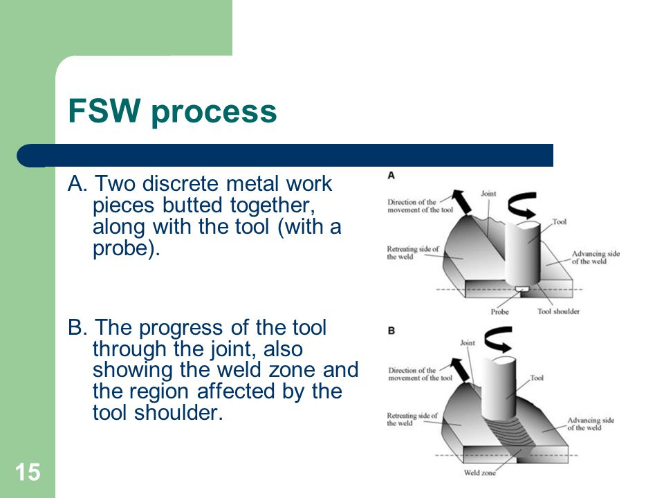 FSW process A. Two discrete metal work pieces butted together, along with the tool (with a probe).