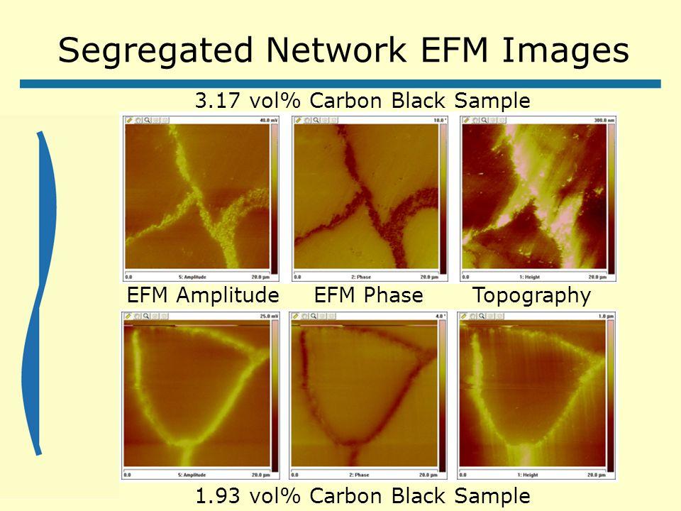 Segregated Network EFM Images TopographyEFM AmplitudeEFM Phase 3.17 vol% Carbon Black Sample 1.93 vol% Carbon Black Sample