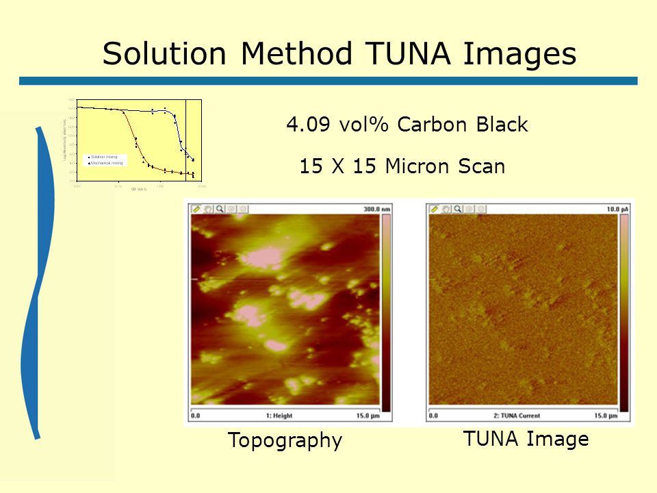 Solution Method TUNA Images TUNA Image Topography 4.09 vol% Carbon Black 15 X 15 Micron Scan