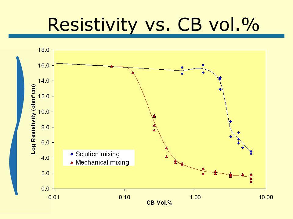 Resistivity vs. CB vol.%