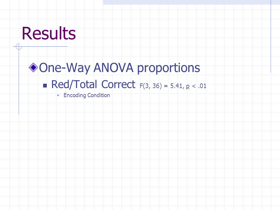 Results One-Way ANOVA proportions Red/Total Correct F(3, 36) = 5.41, p <.01  Encoding Condition
