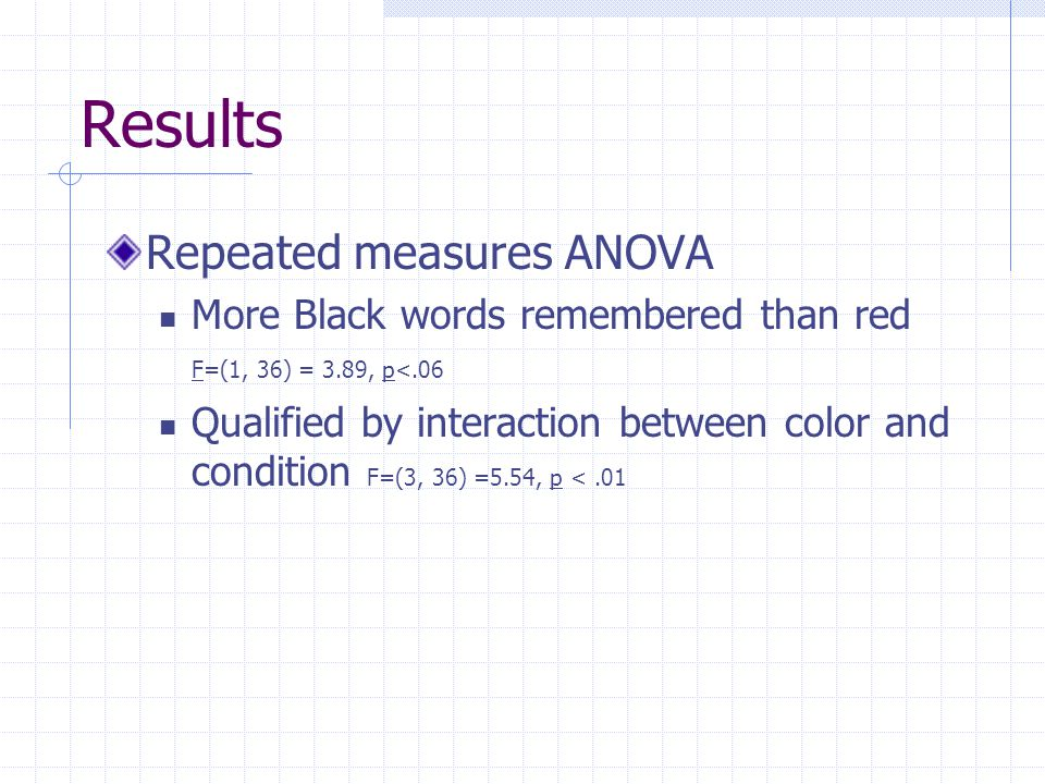 Results Repeated measures ANOVA More Black words remembered than red F=(1, 36) = 3.89, p<.06 Qualified by interaction between color and condition F=(3, 36) =5.54, p <.01